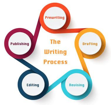 the 5-step writing process: prewriting, drafting, revising, editing, publishing