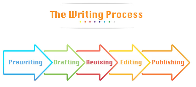 the 5-step writing process: prewriting, drafting, revising, editing, publishing