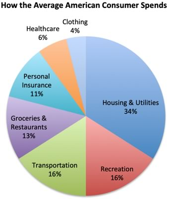 Pie graph showing the percentages per category of how the average American consumer spends money